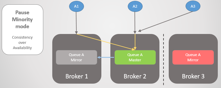 Fig 21. Broker 3 pauses itself, disconnected any clients and refusing connection requests.