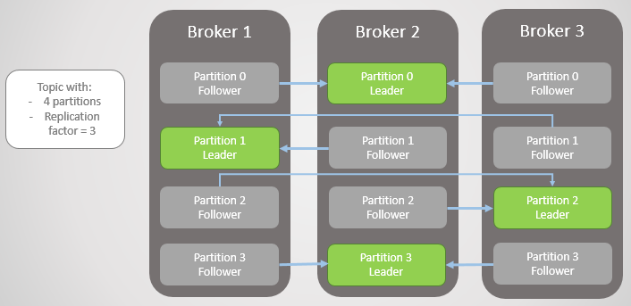 Fig 1. Four partitions distributed across three brokers.