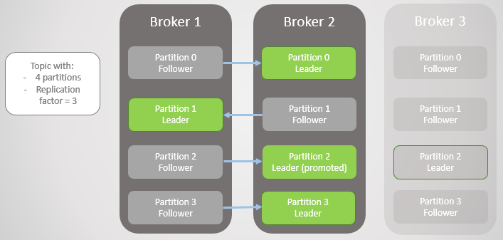 Fig 2. Broker 3 dies and the partition 2 follower on broker 2 is elected the new partition leader.