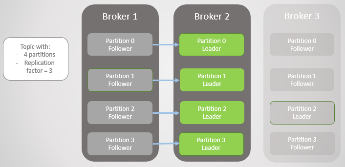 Fig 4. Leaders remain on broker 2.