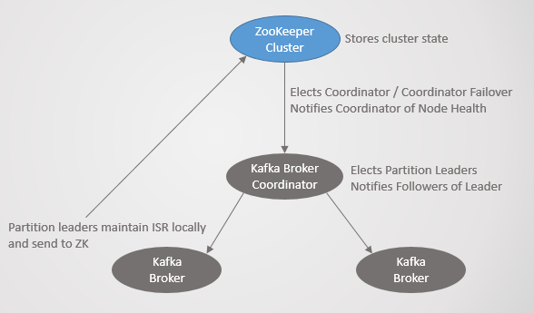 Fig 21. Kafka consensus