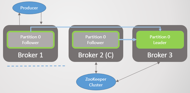 Fig 28. Scenario 4. The leader on Broker 1 becomes a follower after the network partition is resolved.