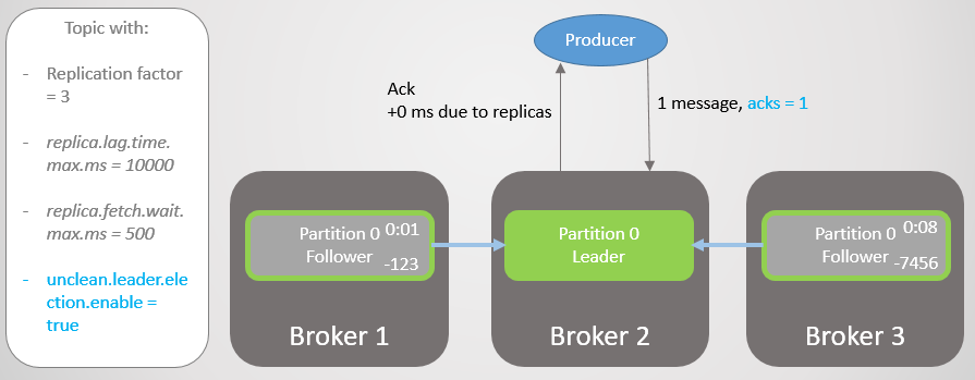 RabbitMQ vs Kafka Part 6 - Fault Tolerance and High