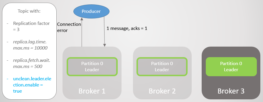Fig 11. Broker 1 dies. Fail-over loses a large number of messages.