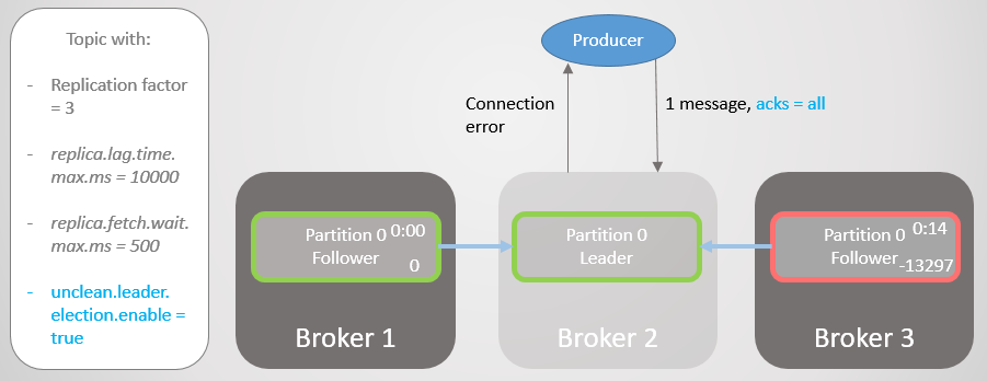 Fig 16. Broker 2 fails.