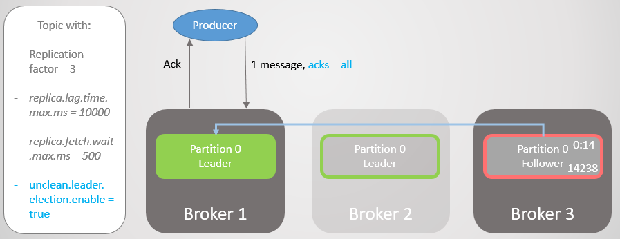 Fig 17. The replica on broker 1 takes over leadership without message loss.