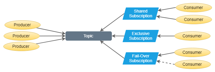 Fig 2. Topics and Subscriptions