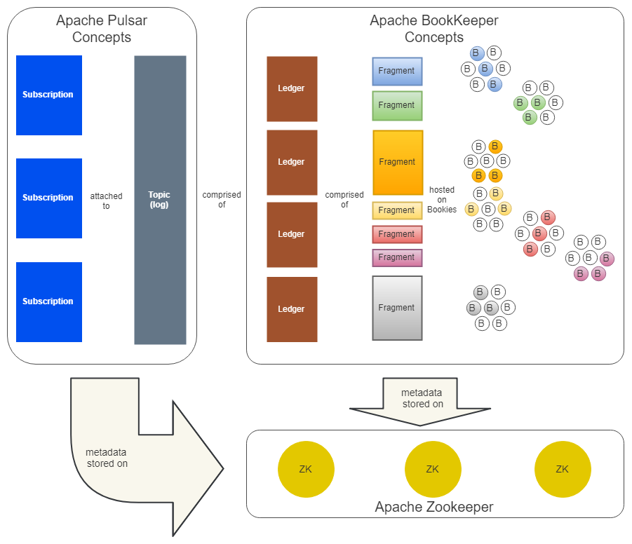 Fig 5. Apache Pulsar, Apache BookKeeper and Apache Zookeeper working together