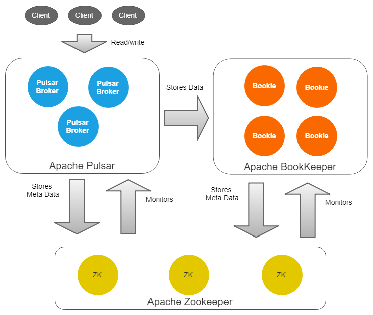 Fig 3. Apache Pulsar, BookKeeper and ZooKeeper working together