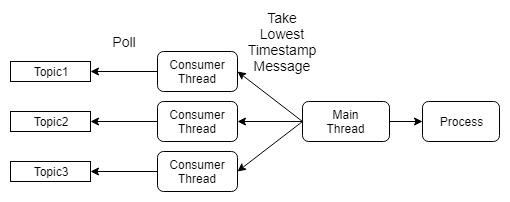 Fig 2: Best-effort timestamp strategy