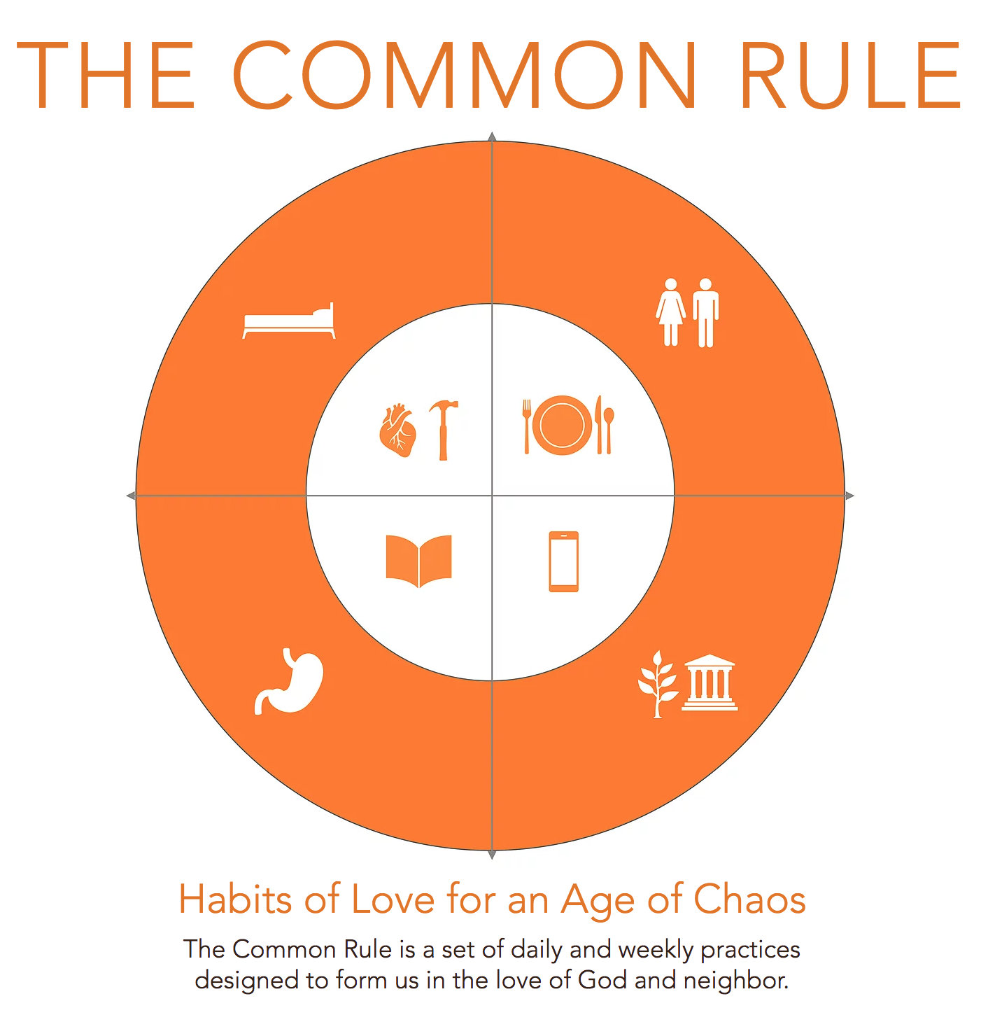 A handy graphic of the daily & weekly habits from The Common Rule.