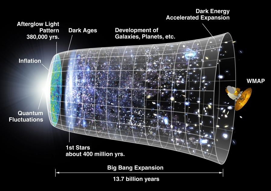 Fluctuations du vide quantique (NASA)
