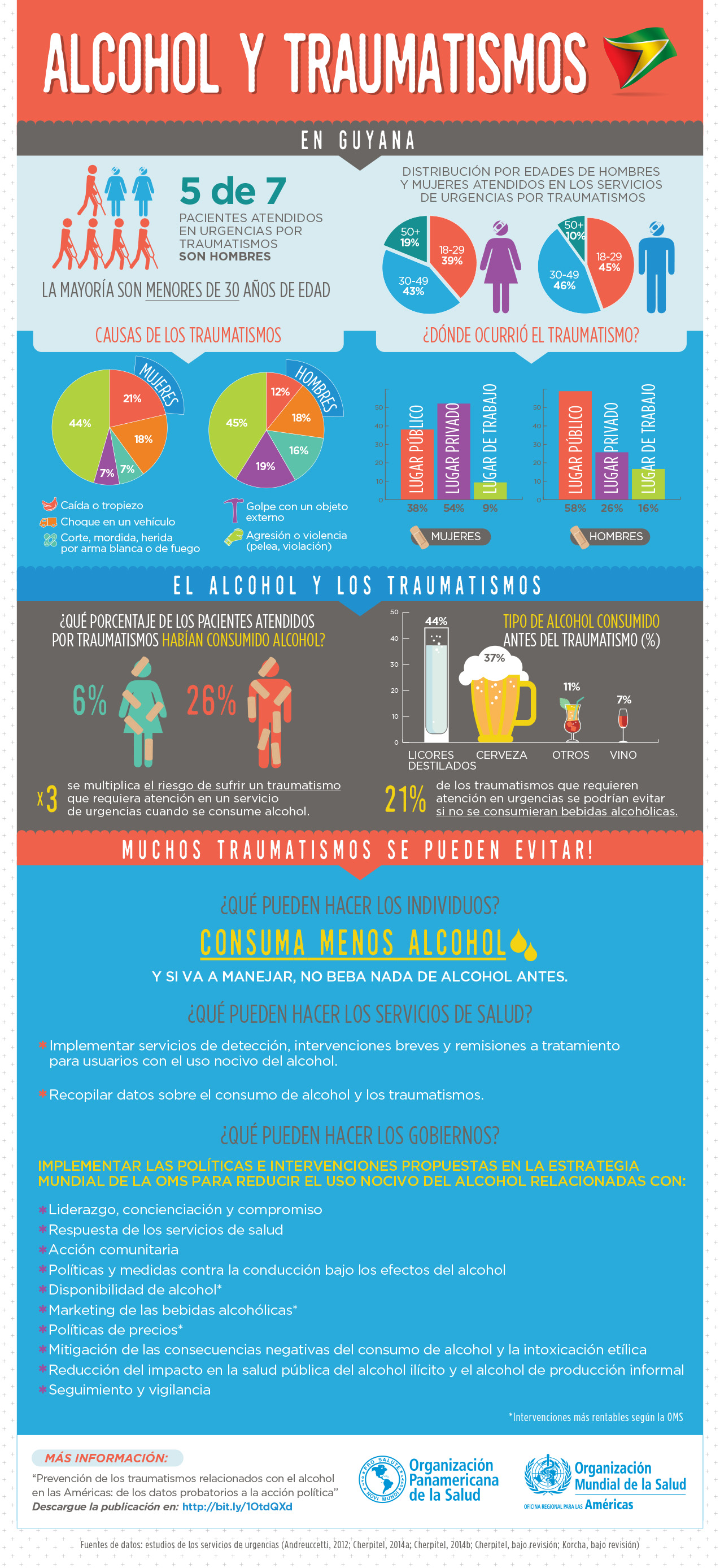 Alcohol y Traumatismos infographic PAHO Guyana.jpg