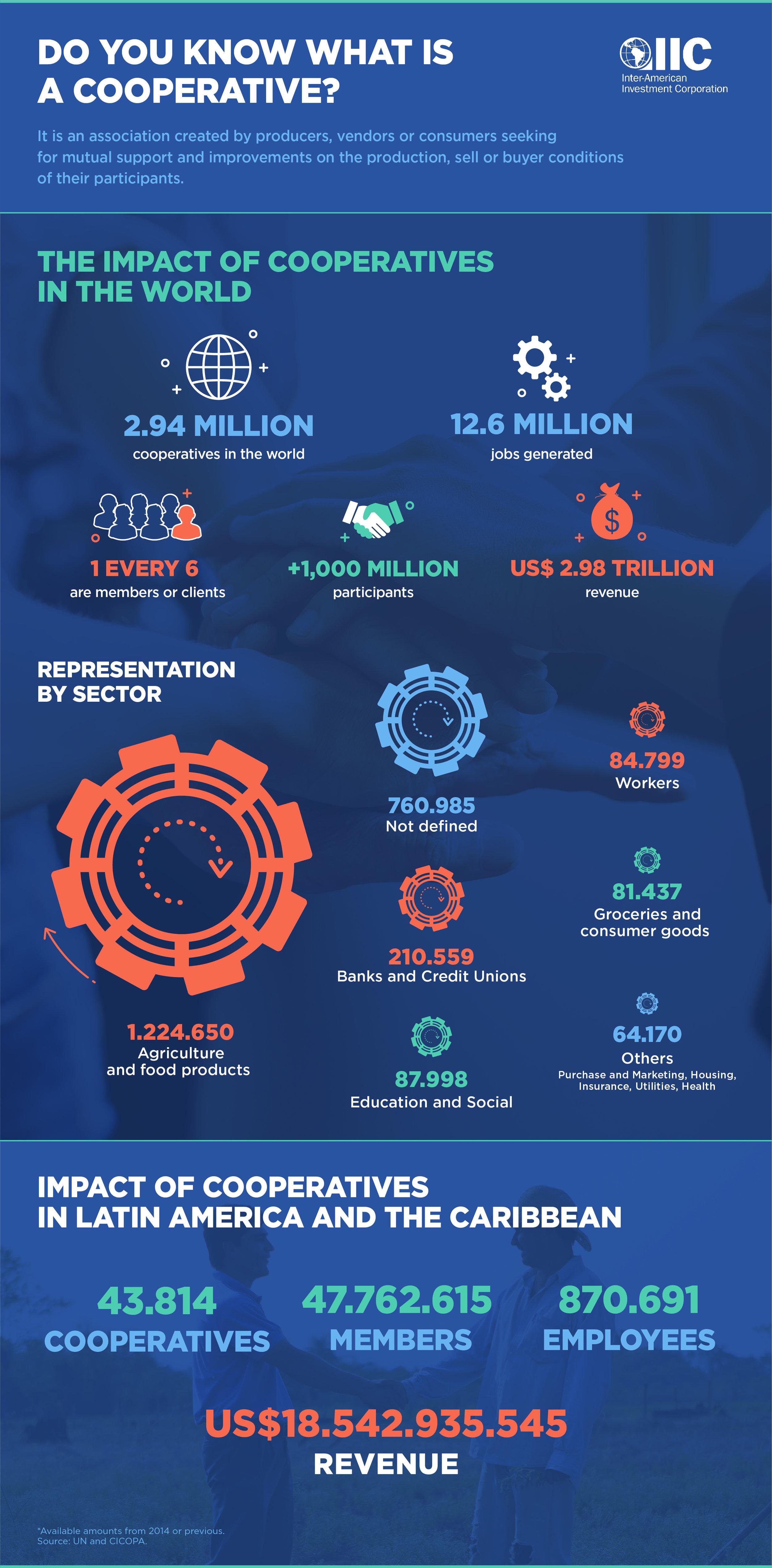 NS infographic Cooperativas v03-02.jpg