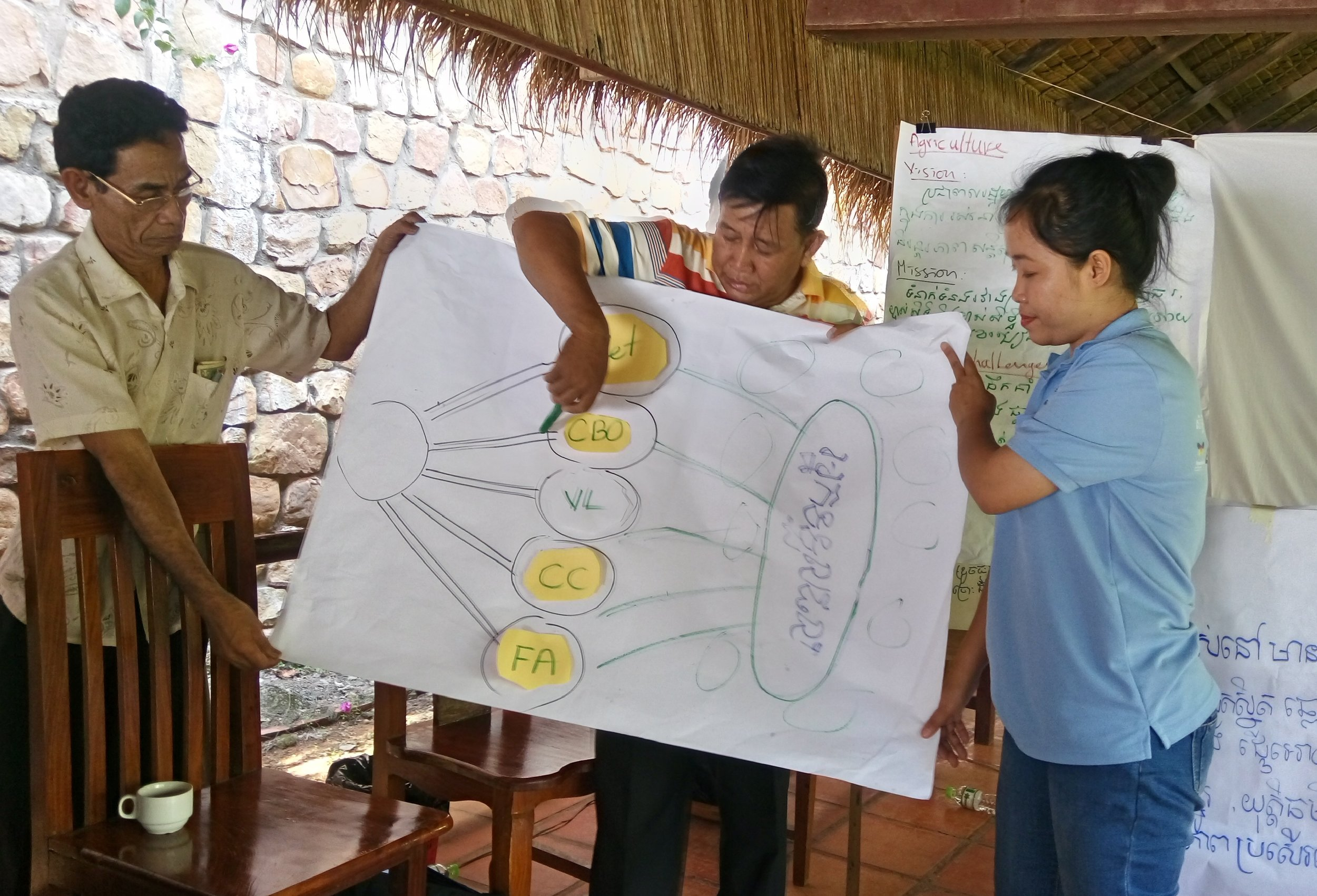 The team beautifully explain Outcome Mapping to themselves:- A vision emerging from simultaneous outcomes in a group of boundary partners.