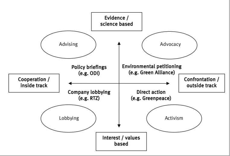 Poicy change analysed on two axes. There is no need for an NGO to limit itself to one or two quadrants. (Start and Hovland 2004)