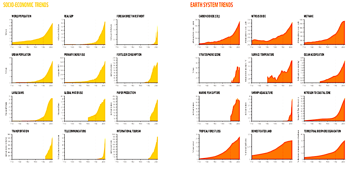 An exact match between Socio-economic trends (development) and planetary risks- I.e. Development trashing the planet in pictures.