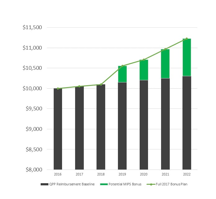 FINANCIAL GAIN OF FULL 2017 MIPS PARTICIPATION