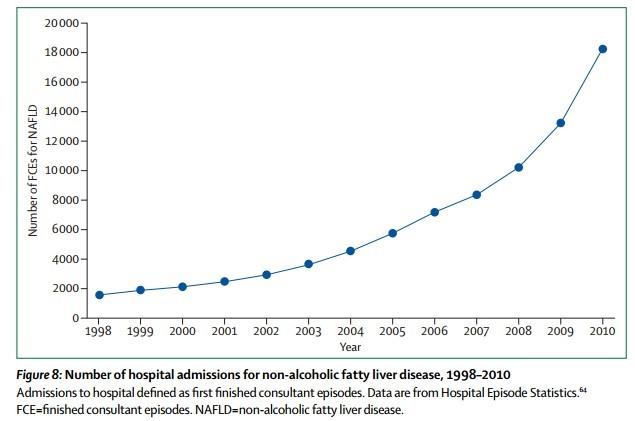 NAFLD increase Lancet.jpg