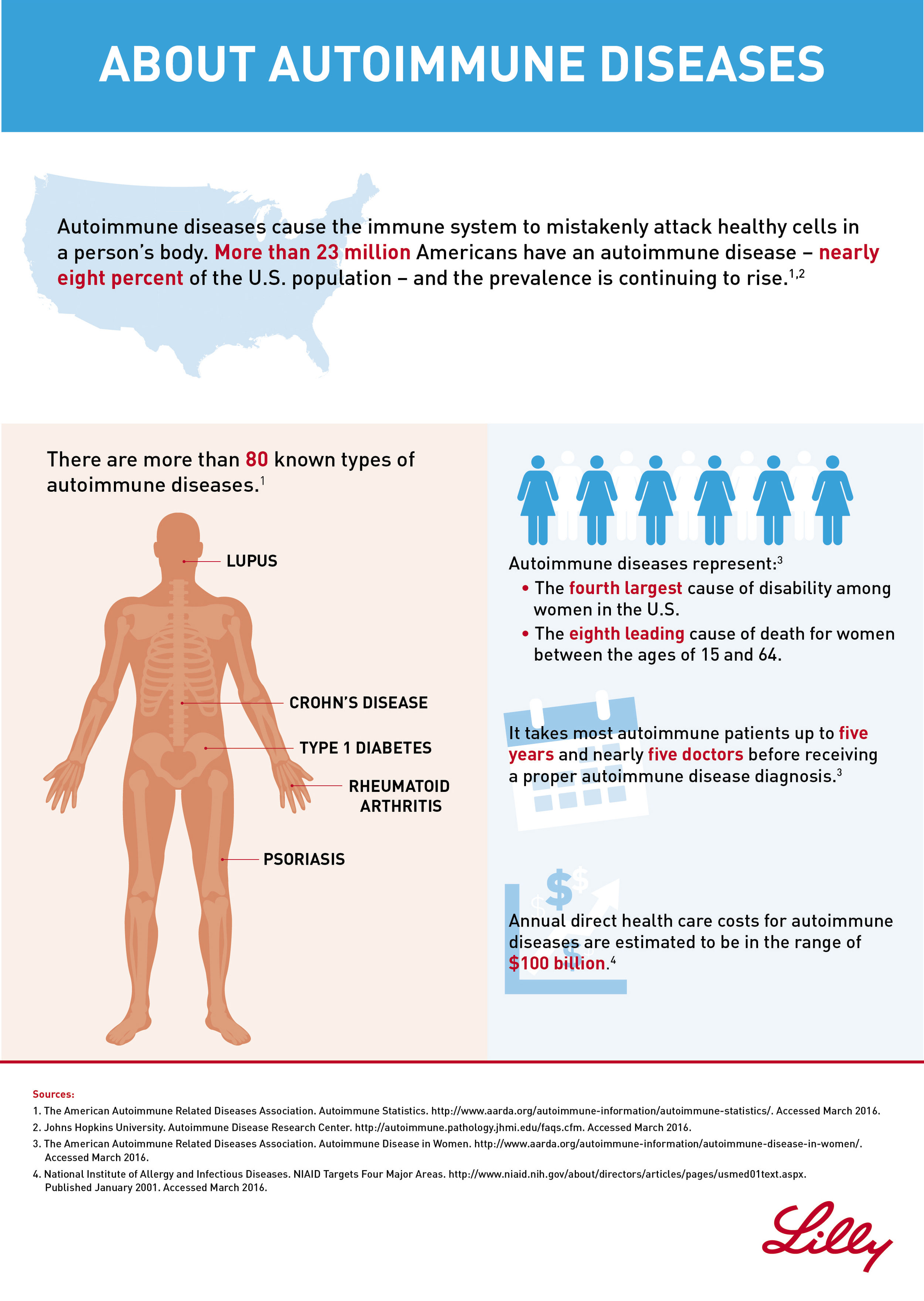 About-Autoimmune-Diseases-Infographic_Updated.jpg