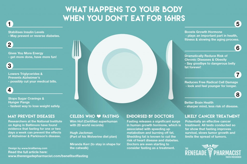 Fasting-Infographic-Hi-Res-1024x682.jpg
