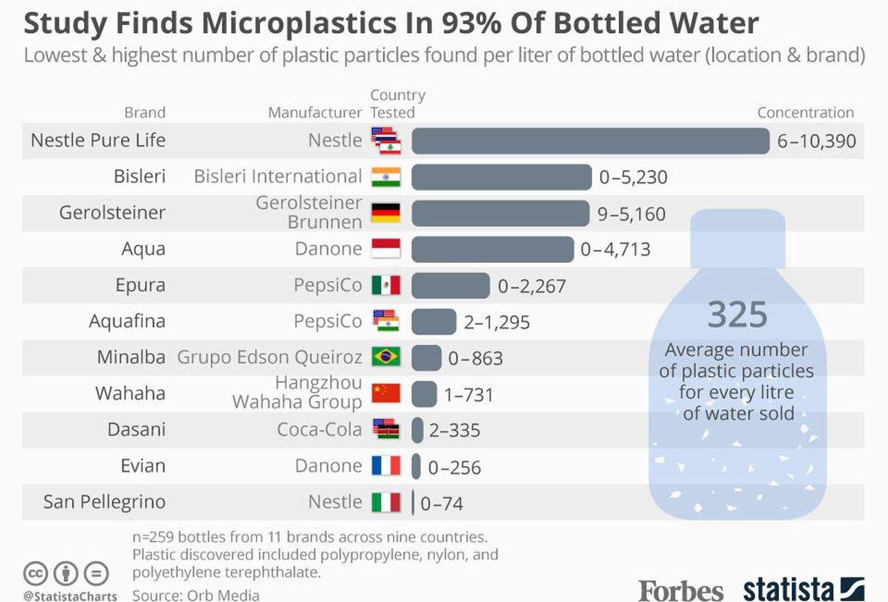 https---blogs-images.forbes.com-niallmccarthy-files-2018-03-20180315_Plastic_Water.jpg
