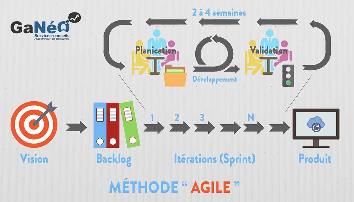 Avantages et inconvénients de la méthode agile - technologie TI