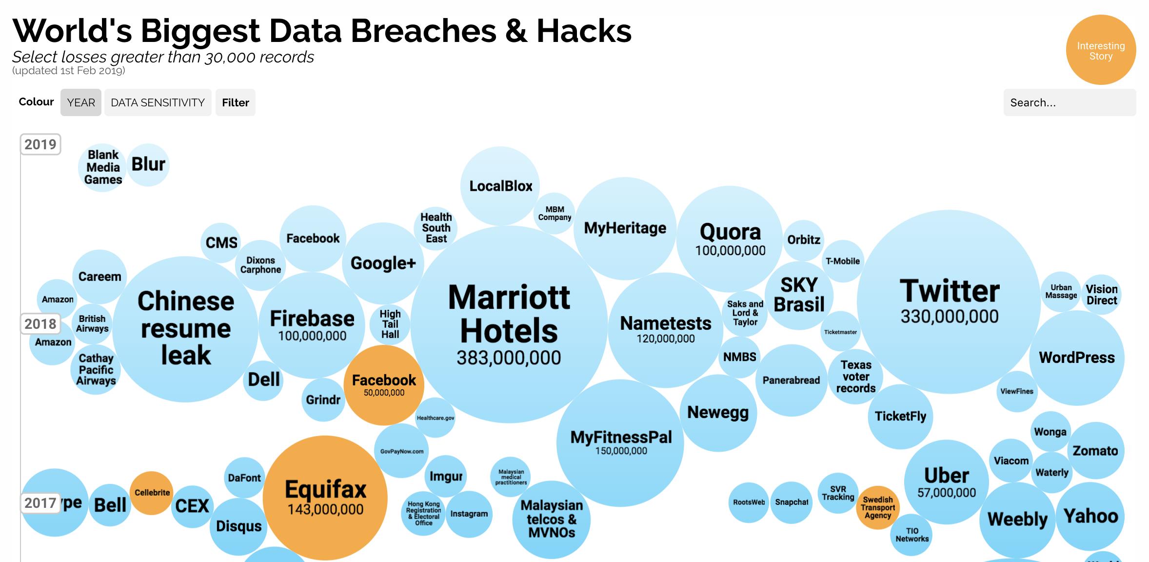 https://informationisbeautiful.net/visualizations/worlds-biggest-data-breaches-hacks/