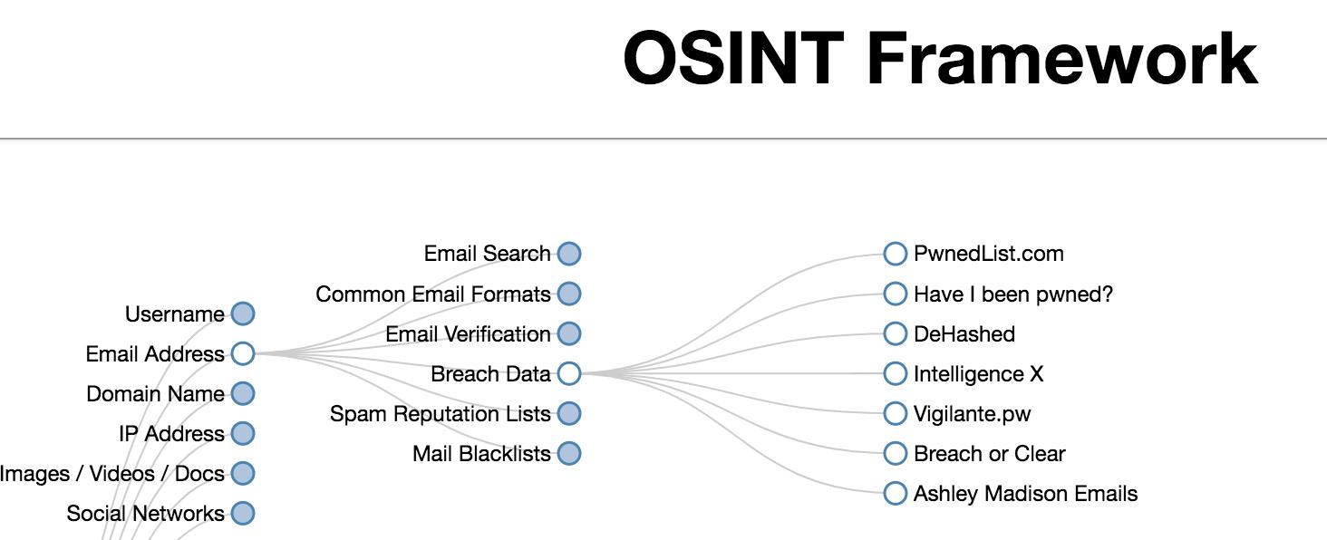www.osintframework.com