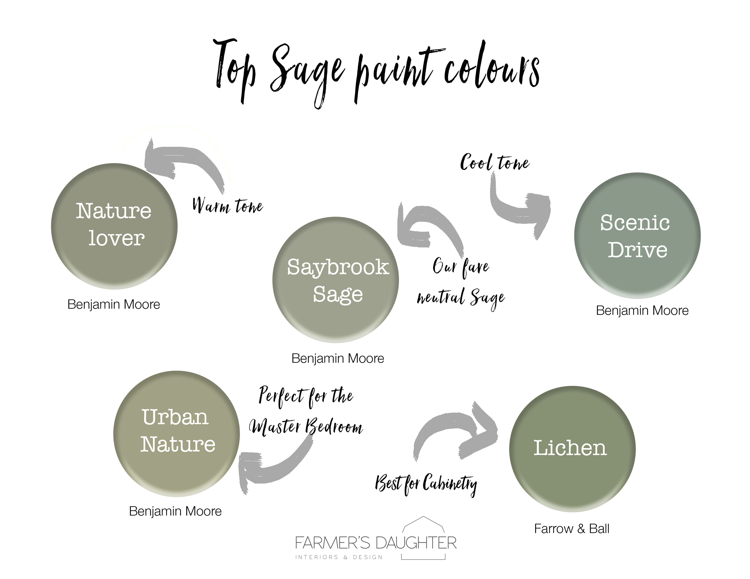 Our Top Sage Green Paint Picks