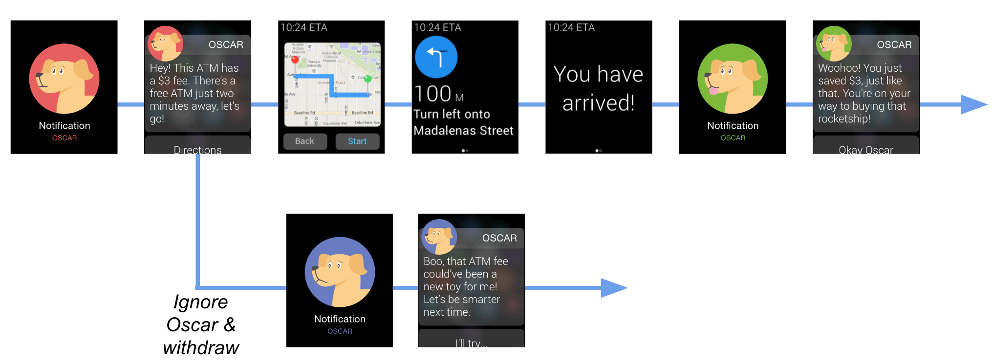 Navigation flow map - Oscar alerts the user of a possible fee
