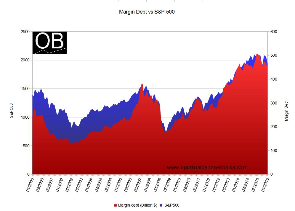 Margin Debt vs S&P 500