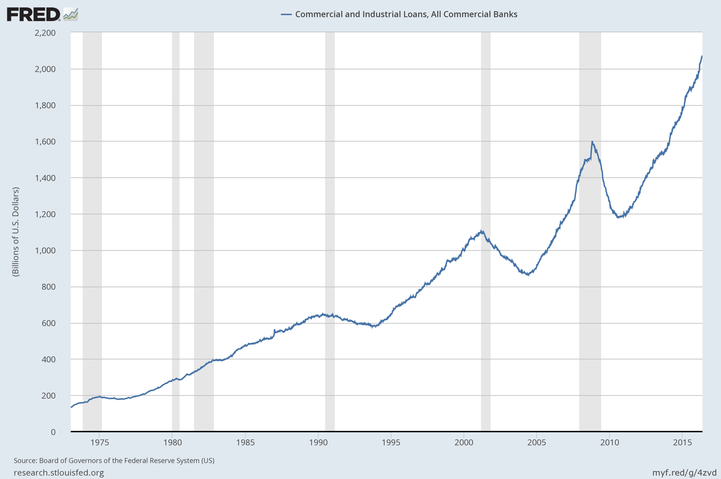 Evolución de los préstamos industriales y comerciales de todos los bancos comerciales de Estados Unidos
