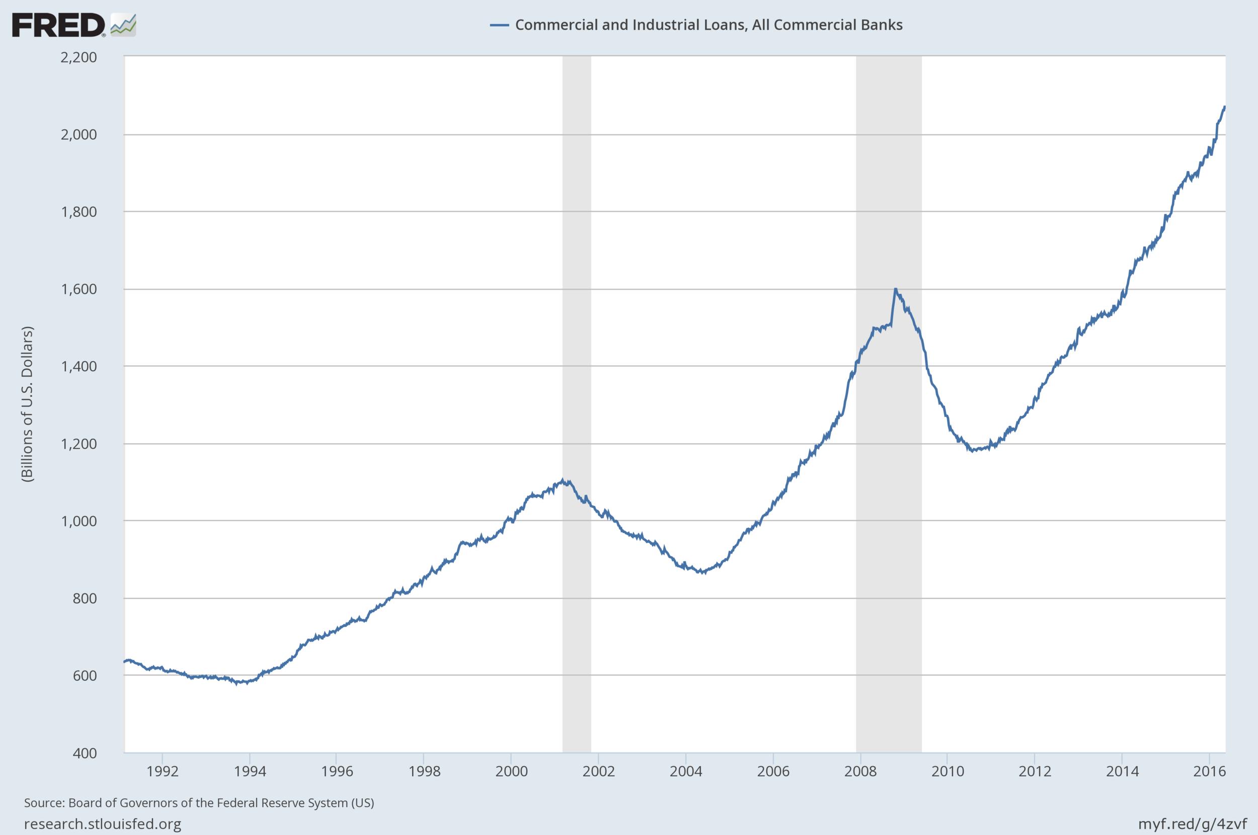 Evolución de los prestamos industriales y comerciales de Estados Unidos desde 1992 hasta 2016