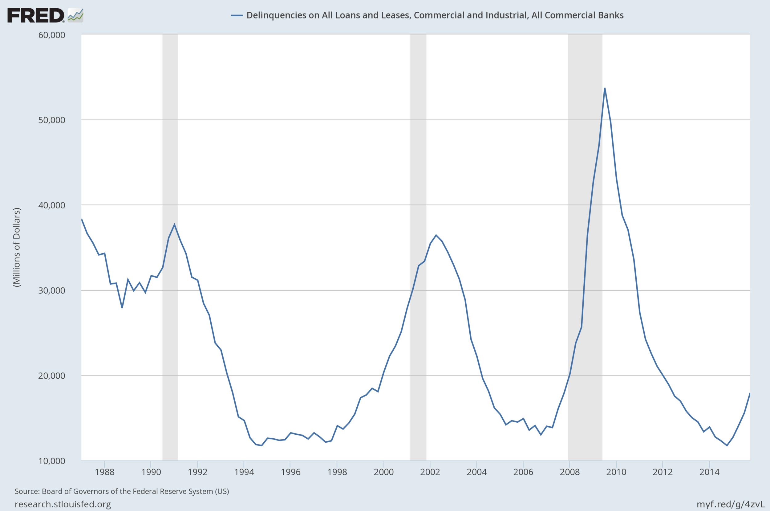 Morosidad de todos los préstamos y arrendamientos industriales y comerciales