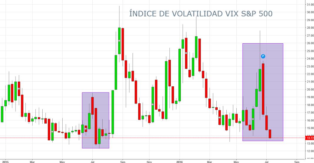 VIX S&P 500