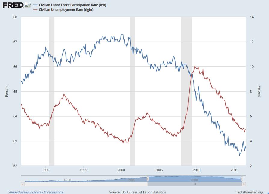 Labor Force Participation Rate vs Unemployment Rate
