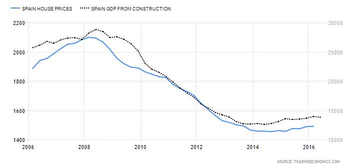 Precio de la vivienda (izquiera) vs PIB construcción (derecha) de los últimos 10 años.