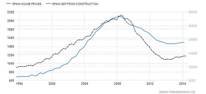 Precio de la vivienda (izquiera) vs PIB construcción (derecha) de los últimos 20 años.