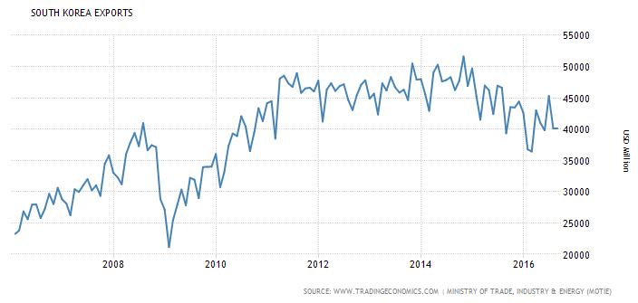 Exportaciones de Corea del Sur 2006-2016 en Millones de USD.