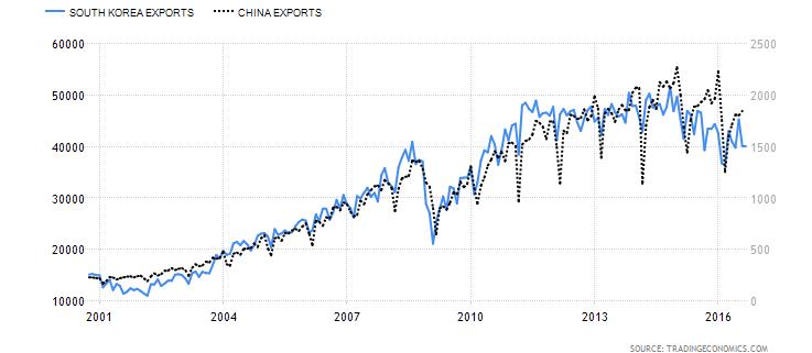 Evolución de las exportaciones China vs Corea del Norte.