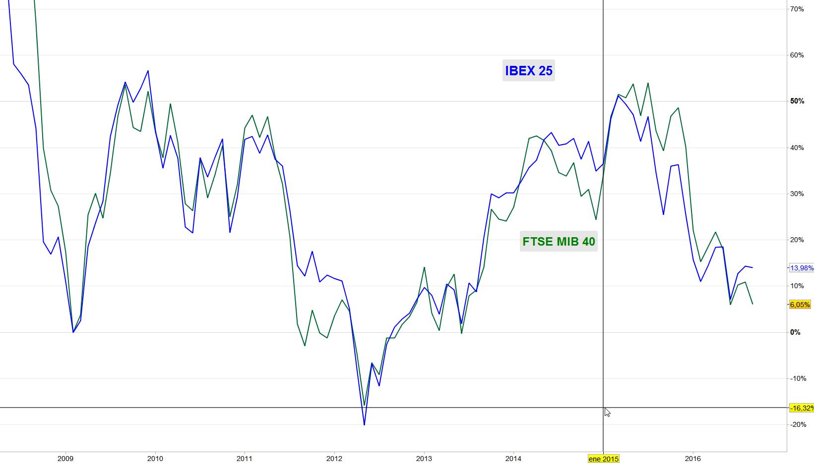 Comparativa FTSE MIB 40 vs IBEX 35 desde los mínimos de 2009
