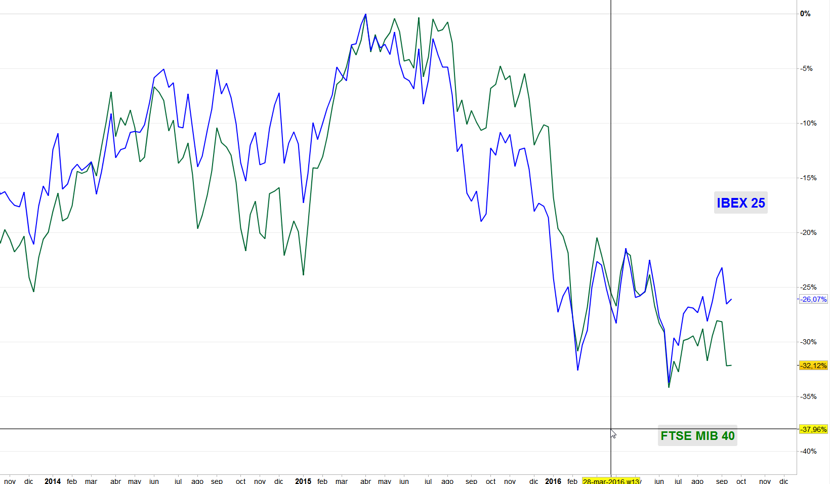 Comparativa FTSE MIB 40 vs IBEX 35 desde los máximos de 2015