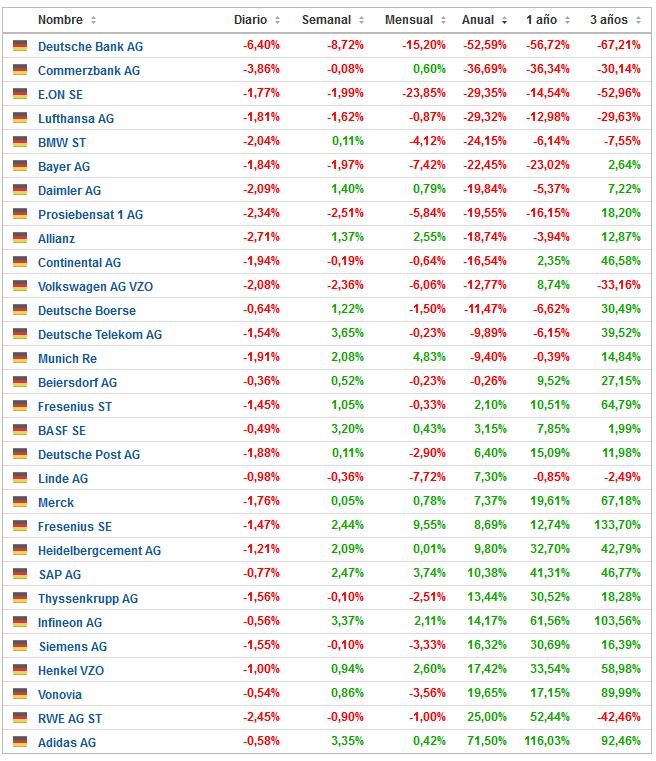 Principales activos de la Bolsa Alemana ordenados por variación porcentual año 2016.