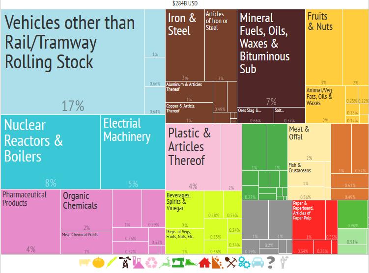 Exportaciones españolas agrupadas por sectores (2014). Fuente: The Atlas of Economic Complexity. Harvad University