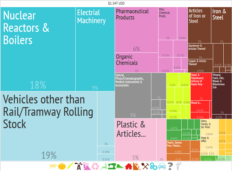Exportaciones en Alemania en 2014. Fuente:The Atlas of Economic Complexity. Harvad University