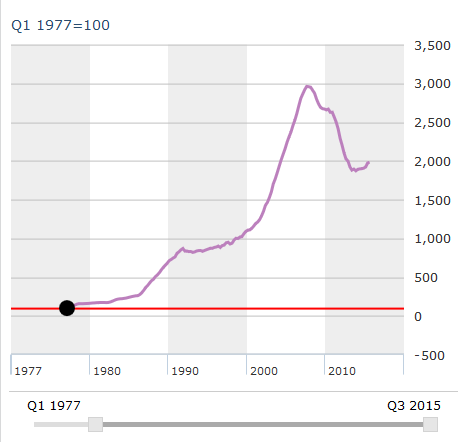 Índice de precios de la vivienda entre 1977 y 2015. Fuente:OCDE;Banco de España.
