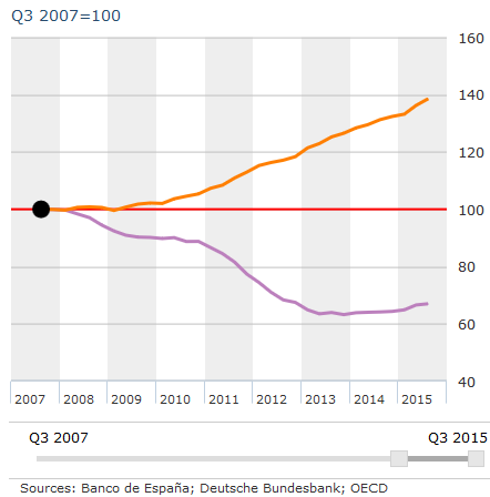 Índice del precio de la vivienda Alemania (naranja) vs España (Lila).