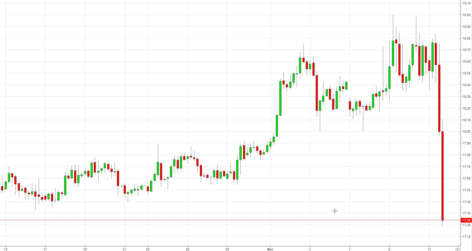 Precios de la Plata en gráfico de 4 horas