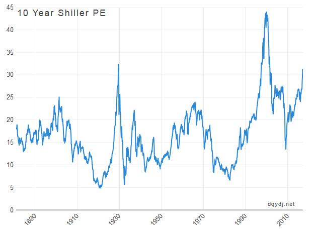 Shiller PE S&P 500
